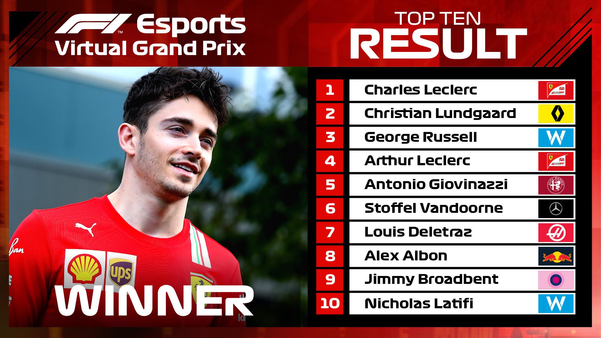 Charles Leclerc vyhrál nedělní virtuální Velkou cenu Austrálie, která se jela místo odložené Velké ceny Vietnamu.